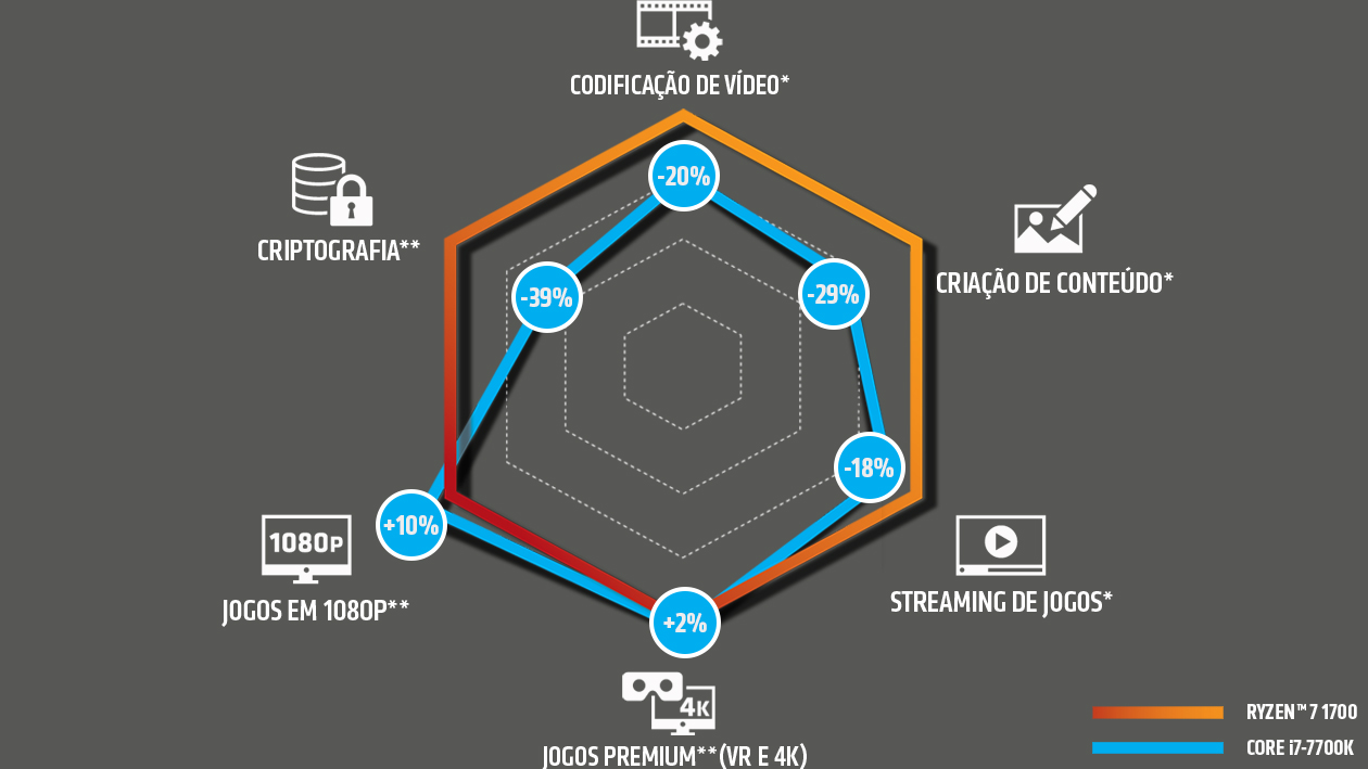 PROCESSADOR AMD RYZEN 7 1700 OCTA CORE, CACHE 20MB, 3.0GHZ (3.7GHZ MAX TURBO) - AM4