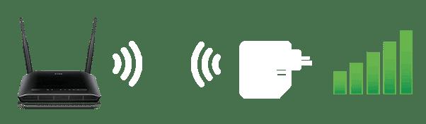 Repetidor WirelessPERFORMANCE INFLUENCIADA Pelas barreiras existentes - Ultrapassa paredes e obstáculos   Solução boa e acessível, porém sua performance depende da quantidade de barreiras que existem no ambiente em questão. Além disso o item precisa ser instalado próximo ao roteador.   A ampliação do alcance do sinal Wi-Fi é influenciada pela distância e quantidade de obstáculos, talvez possa não ser a melhor solução para o seu problema.
