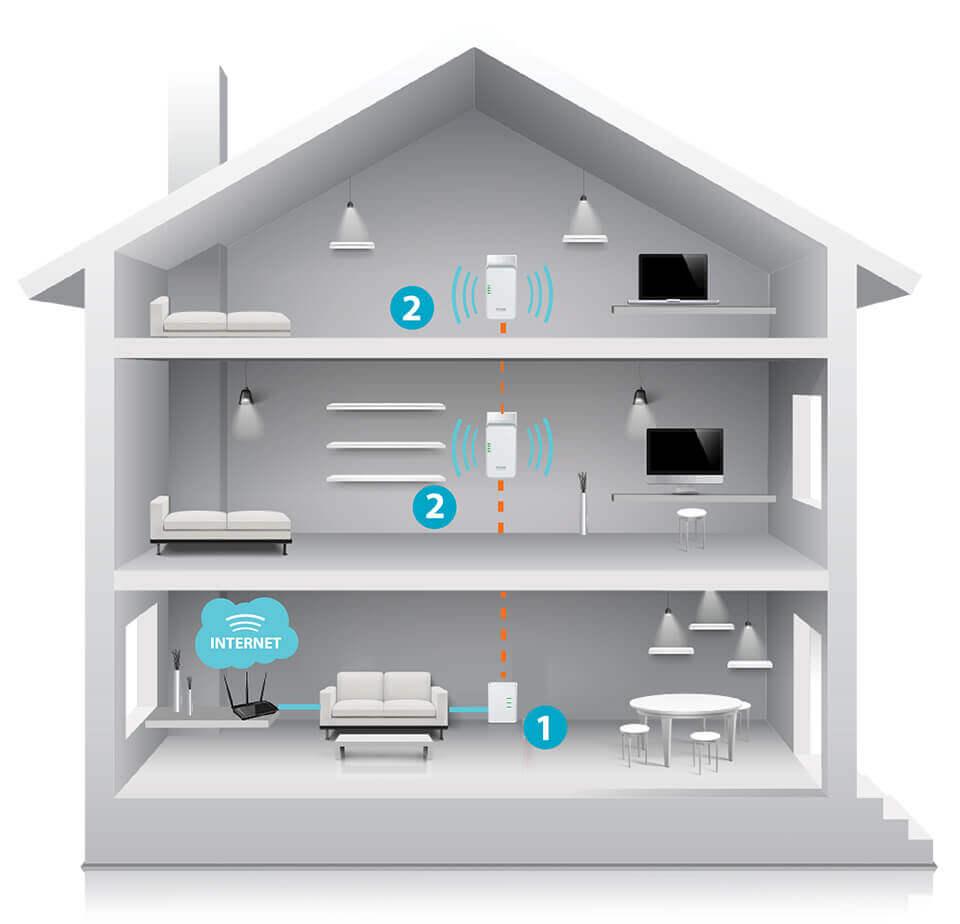 Como ampliar o sinal Wi-Fi com a tecnologia Powerline1. Conecte o adaptador Powerline em uma tomada elétrica próxima ao seu roteador, e então conecte os dispositivos utilizando um cabo de rede. Em seguida, aperte o botão de sincronização disponível no adaptador Powerline.   2. Escolha o ambiente que deseja ter conexão Wi-Fi e nele plugue em uma tomada elétrica o repetidor Powerline, apertando seu botão de sincronização para concluir o processo. Pronto: você já tem sinal Wi-Fi ampliado e dedicado para o ambiente escolhido.
