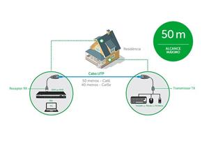 Alcance máximo para conexão a longas distâncias com o Extensor USB Alcance até 50m Intelbras VEX 1050 USB