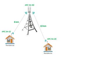 Chipset Qualcomm Atheros 600 MHz do Rádio Outdoor CPE/PTP APC 5A-20 5 GHz com 20 dbi MiMo 2x2 Intelbras