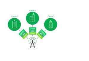 Protocolo proprietário iPoll do Rádio Outdoor Intelbras WOM 5A-23 CPE/PTP com antena dish de 23 dBi MiMo 2x2