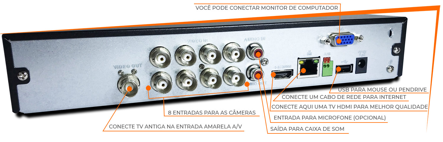 Demonstrativo parte traseira do dvr