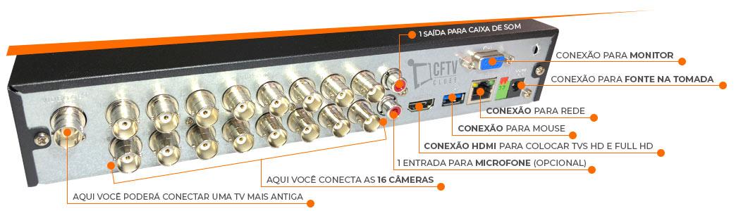 Imagem com a descrição da parte traseira do DVR intalbras MHDX 1016