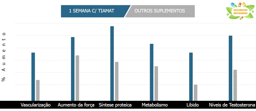 Antes e depois Tiamat - R2 Sport Research
