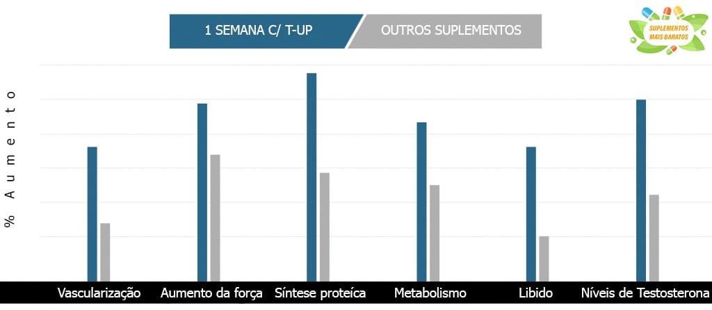 Antes e depois T-UP - Nutrex (120 cápsulas)
