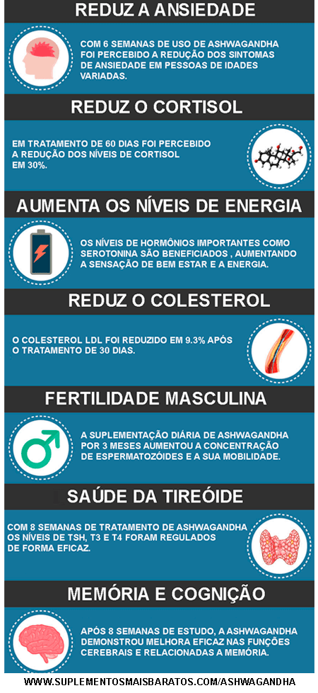beneficios da ashwagandha 500mg e testosterona