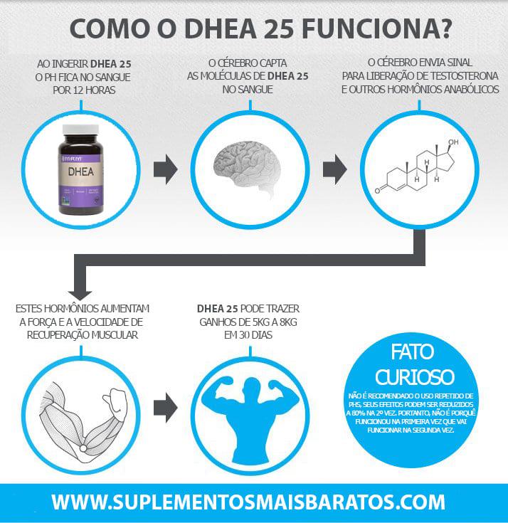 Como funciona DHEA 25MG?