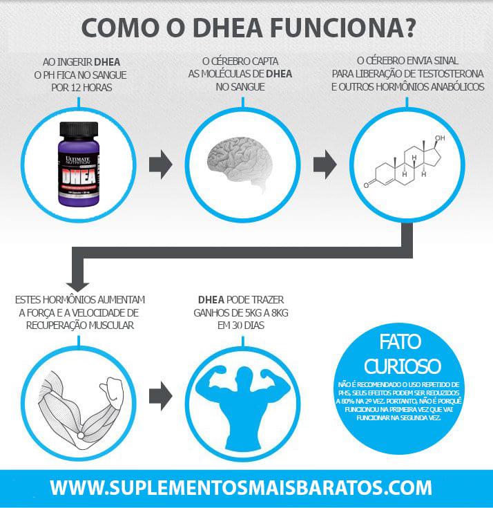 Como funciona DHEA 50MG - ULTIMATE NUTRITION
