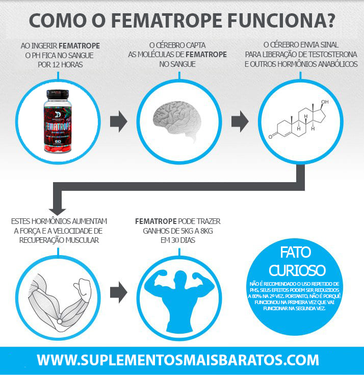 Como Fematrope - Dragon Pharma  funciona