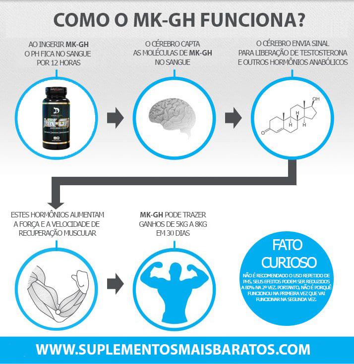 MK-GH (MK 677) Como funciona