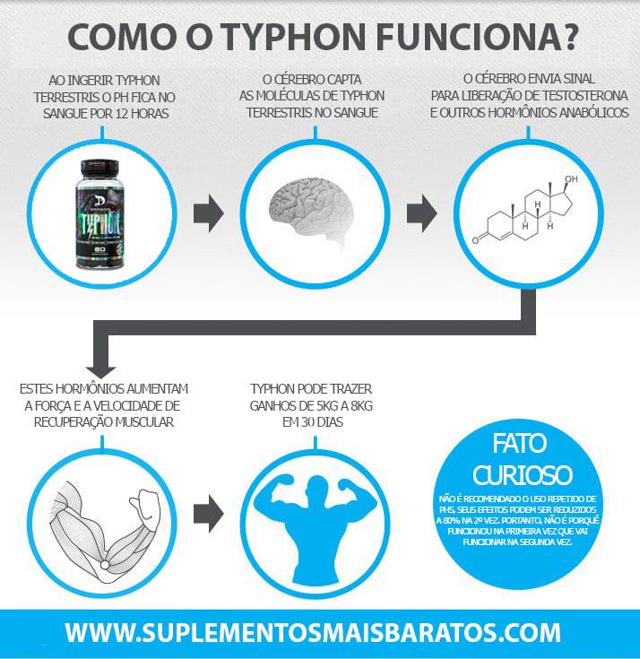 Como funciona Typhon - Dragon Pharma