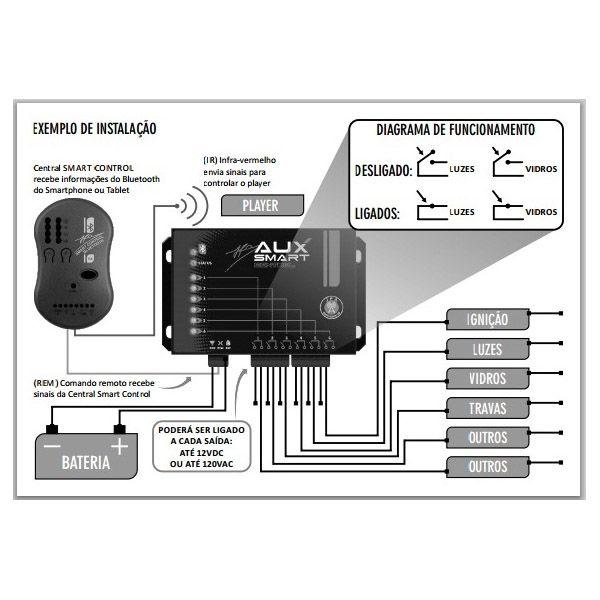 Módulo Receptor Jfa Auxiliar Para Smart Control com Função Bluetooth  - AutoParts Online