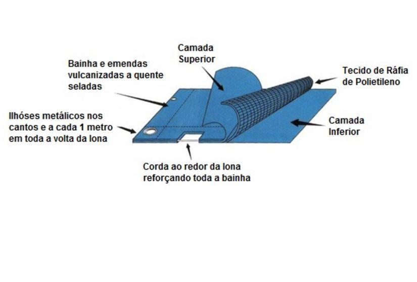 Capa Piscina 2x3 m (3x2) Dreno 10 Pinos 300 Micra - CapaKit