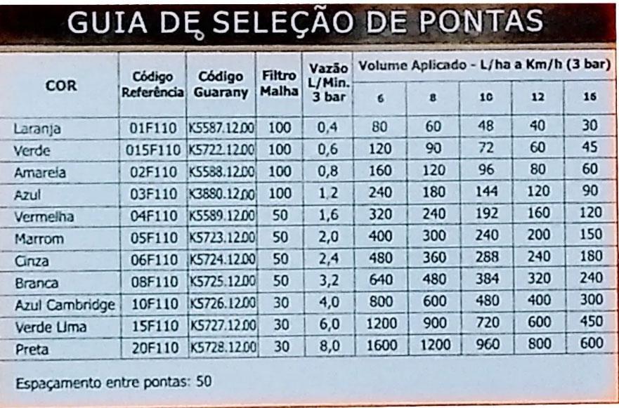Kit 12 Bicos P/ Pulverizador Azul 110x03- Guarany