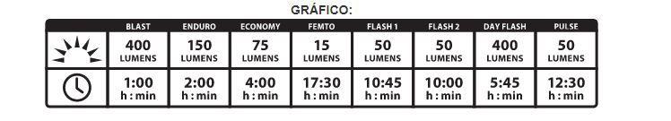 FAROL DIANTEIRO LEZYNE HECTO DRIVE 400XL V404 400 LUMENS 17.5 HORAS CARGA VIA USB PRETO