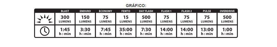 FAROL DIANTEIRO LEZYNE MICRO DRIVE 500XL V404 500 LUMENS 35 HORAS CARGA VIA USB PRETO