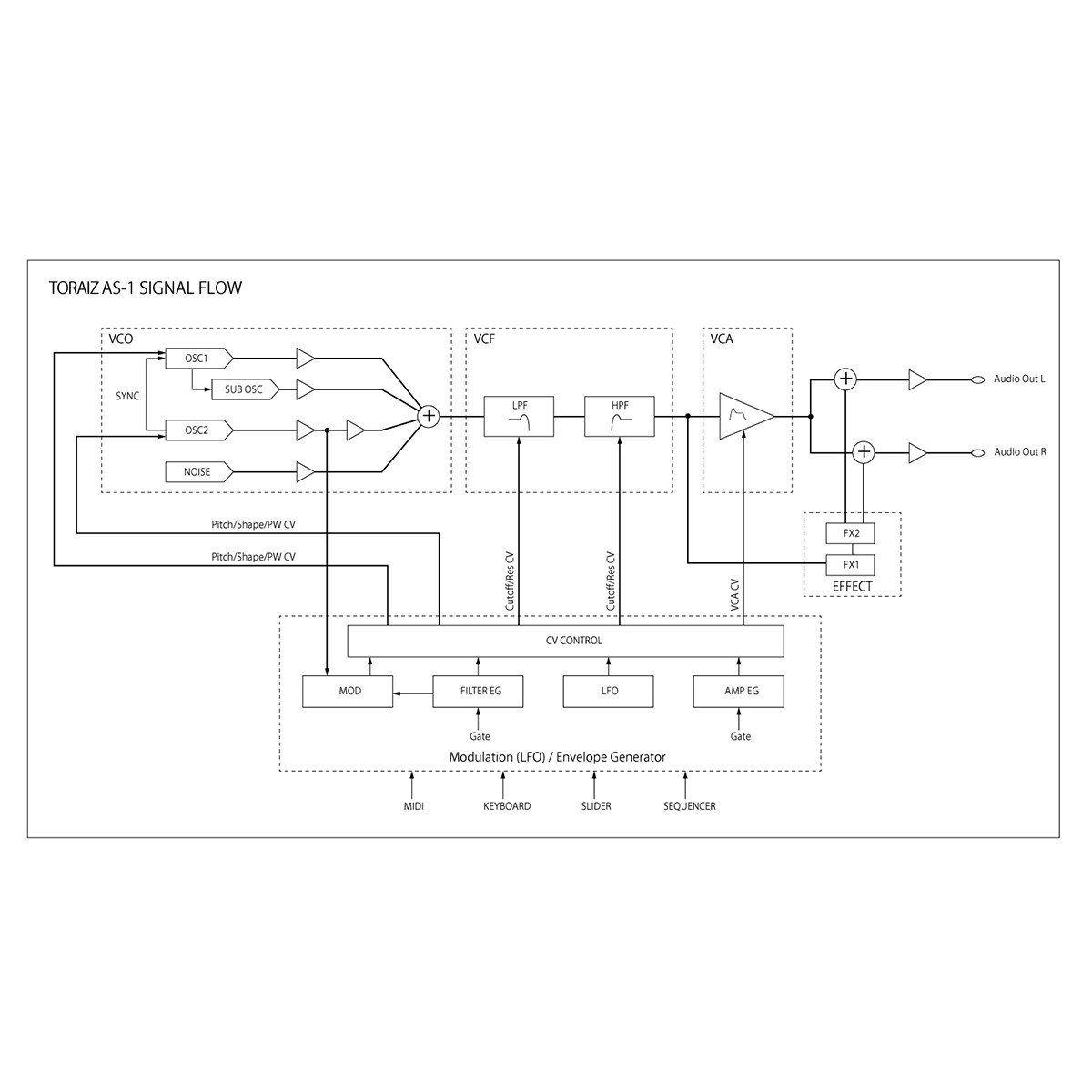 Pioneer Toraiz AS-1 Sintetizador Analógico para Manipulações em Estúdio ou Ao Vivo