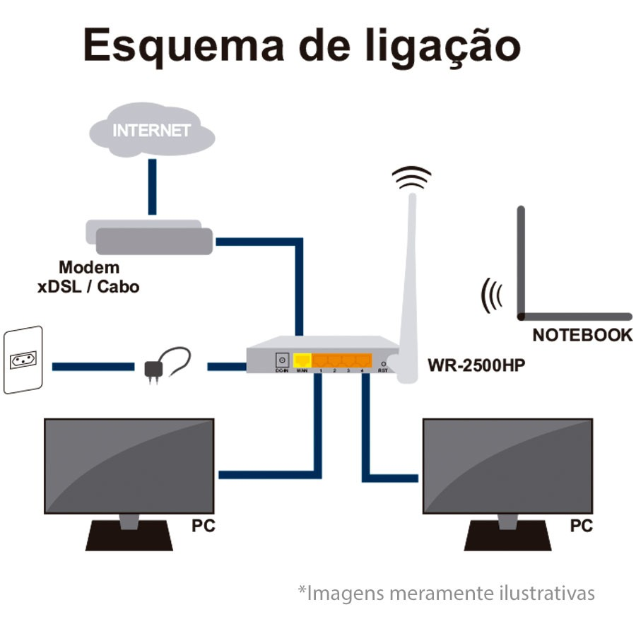 Roteador Wi-fi Superpotente Greatek WR-2500HP, Antenas de 5dBim, Wireless