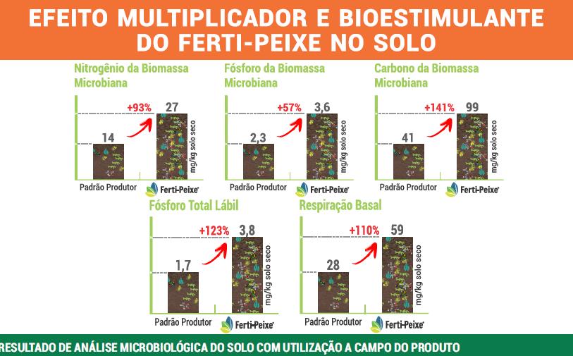 Fertilizante Orgânico Classe A (via solo) 1 litro Ferti-Peixe com certificação IBD