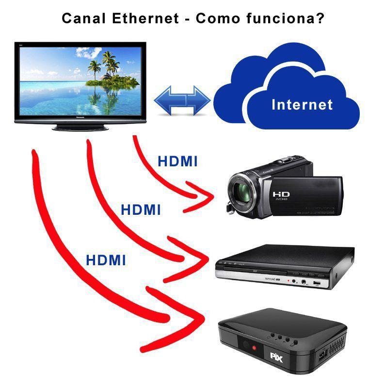 Cabo Hdmi 3 metros 2.0 4k Ultra Hd 3d 19 Pinos Pix 018-0320  - EMPORIO K