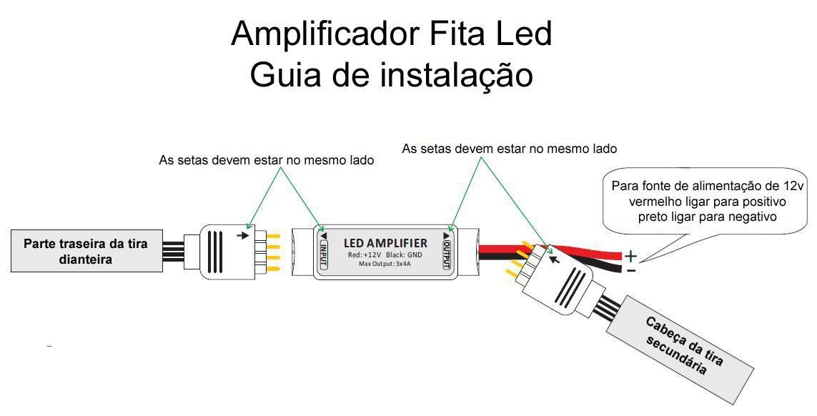 Amplificador Sinal para Fita Led Rgb 5050 3528 Repetidor Controle  - EMPORIO K