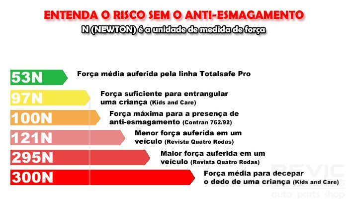 Módulo de Vidro Antiesmagamento Ford Fiesta Rocam Até 2014 Courier 2006 a 2015 PRO 2.18