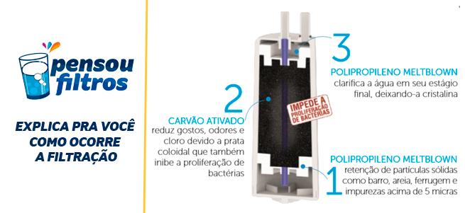 Filtro Refil PL2 para Purificador de Água Latina – P655   - Pensou Filtros