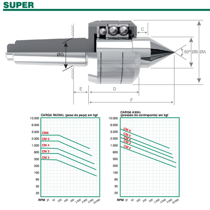 Ponta Rotativa Super CM-3 CS-253 - CABRI