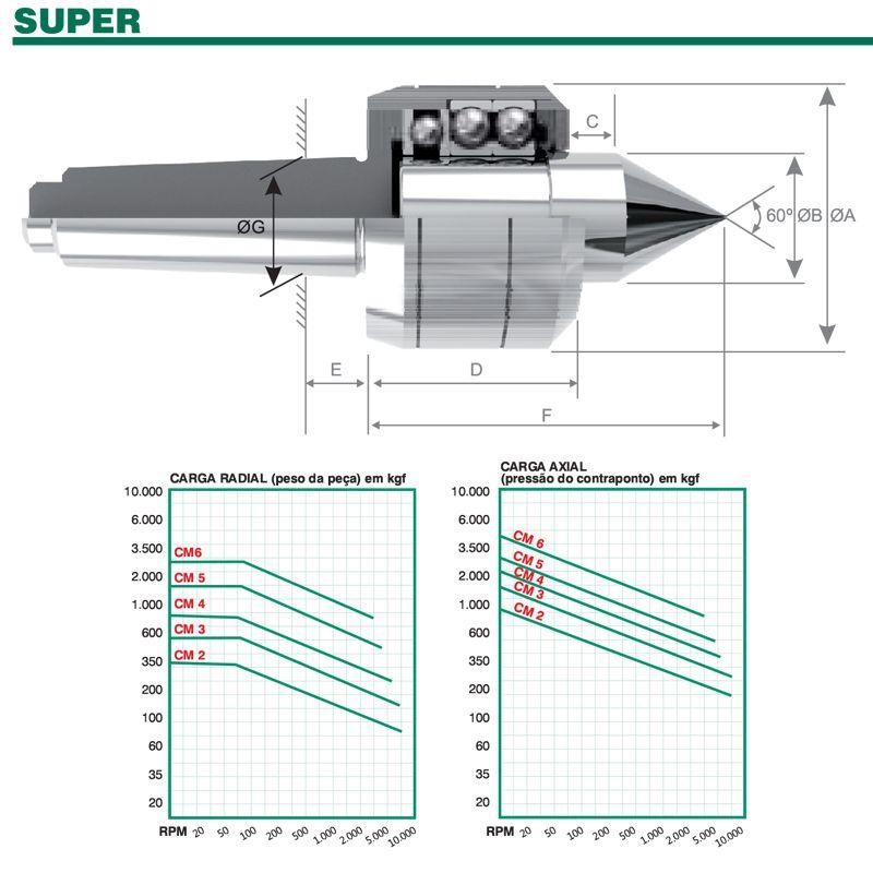 Ponta Rotativa Super CM-5 CS-255