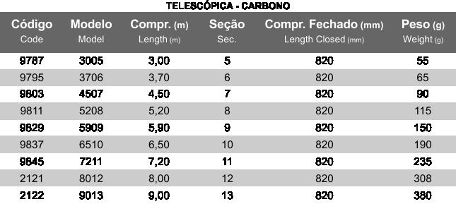 Vara Telescopica Saint  Carb. Oxpord 3,70 6-SEC 15-30LB