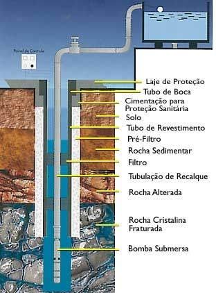 """BOMBA SUBMERSA INOX 4"""" 0,5CV COM PAINEL DE CONTROLE 16007222 SOMAR"""