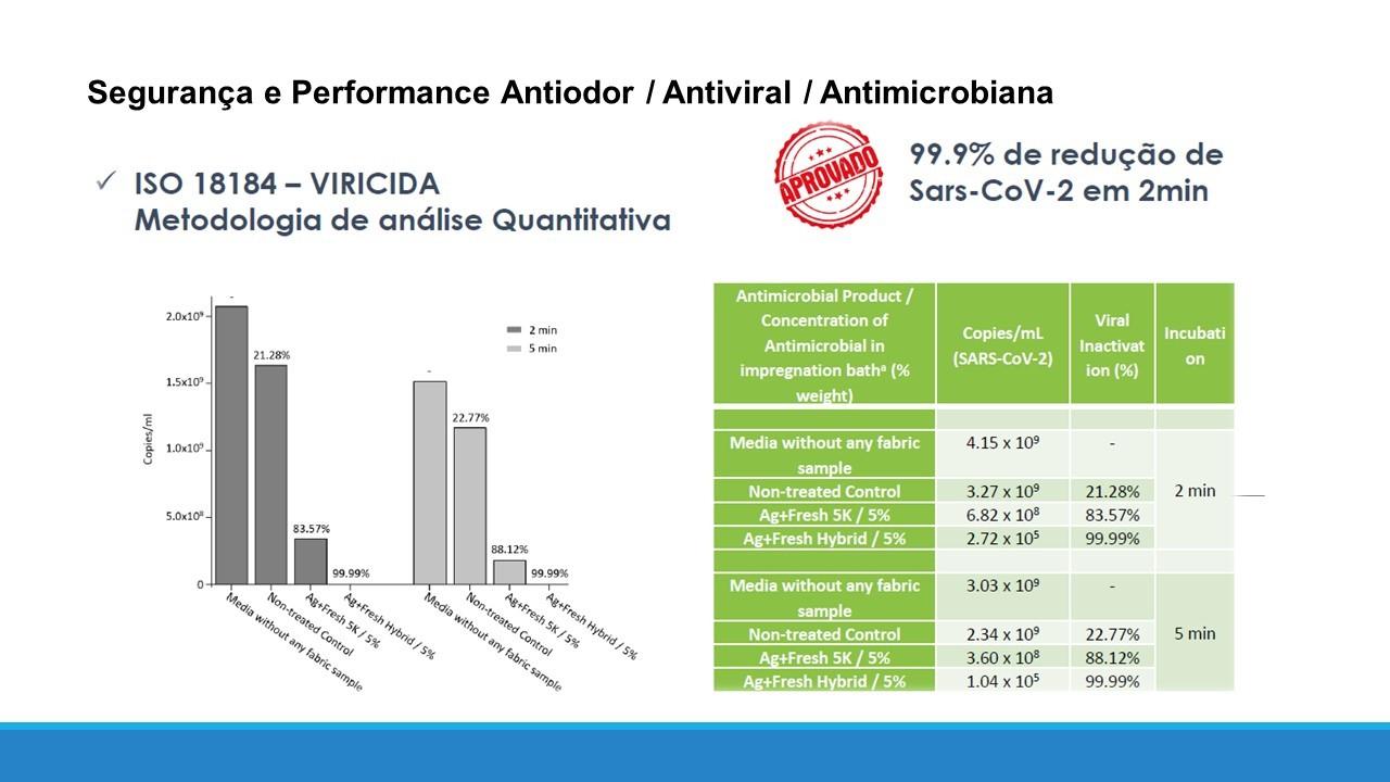 Vinil Guardian Adesivo Antiviral Envelopamento - 1 mt