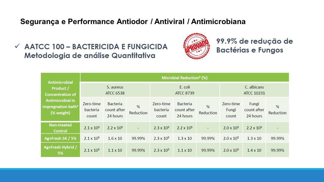 Vinil Guardian Adesivo Antiviral Envelopamento - 50 cm