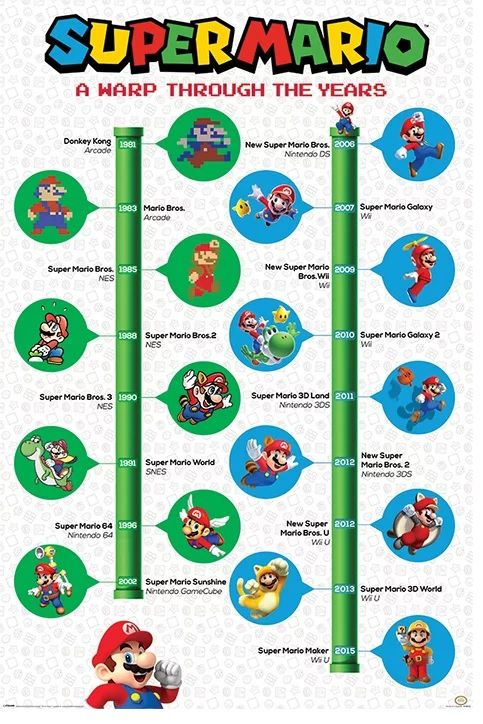 Quadro (Poster) Mario (Years): Super Mario Bros - Wall Street Posters