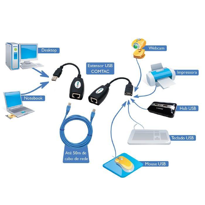 Adaptador Extensor USB via Cabo de Rede RJ45 até 45 Metros