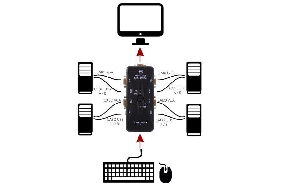 Chaveador Switch KVM 4 Portas USB KVM41UA + 4 Cabos USB AB 1,8m + 4 Cabos Vga 1,8m (FULL)
