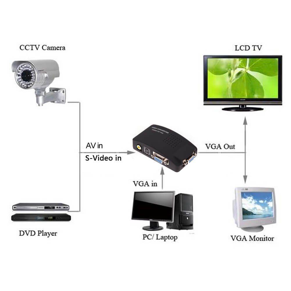 Conversor de Vídeo AV Rca e S-Video para VGA