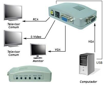Conversor de Vídeo de VGA para AV Rca e S-Video