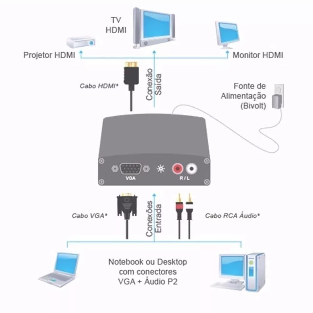 Conversor VGA Femea p/ HDMI Femea c/ Audio