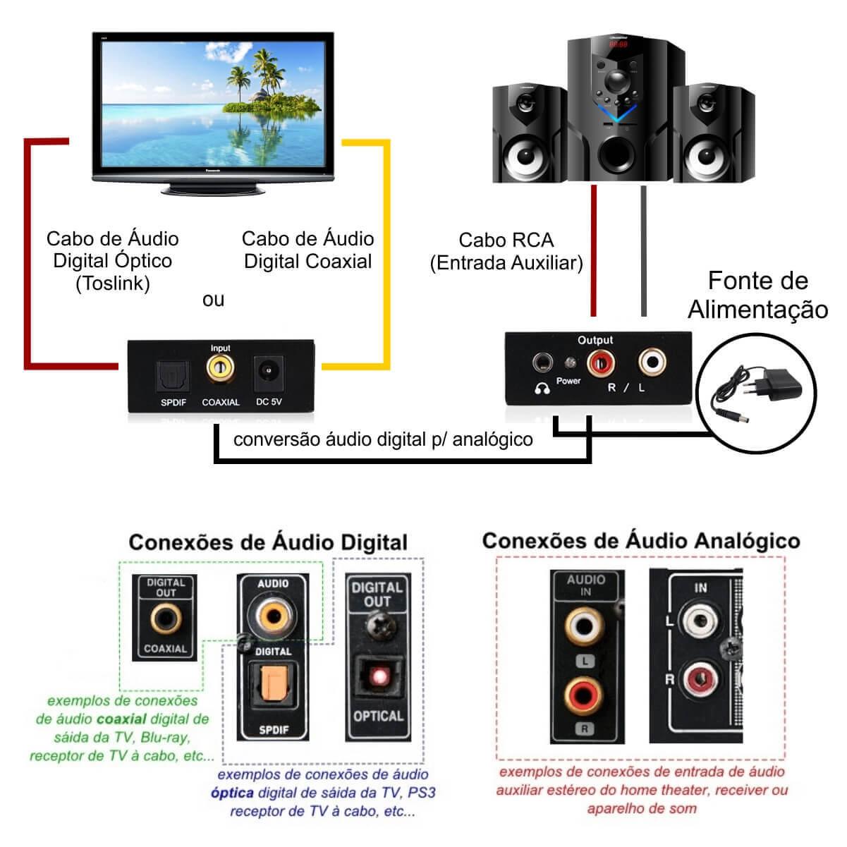 KIT Conversor Áudio Digital para RCA e P2 XT-5529 + Cabo Óptico Toslink 3 metros + Cabo DC 5V