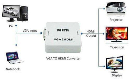 KIT Conversor VGA c/ Áudio P2 p/ Hdmi VGA2HDMI + Cabo VGA + Cabo HDMI