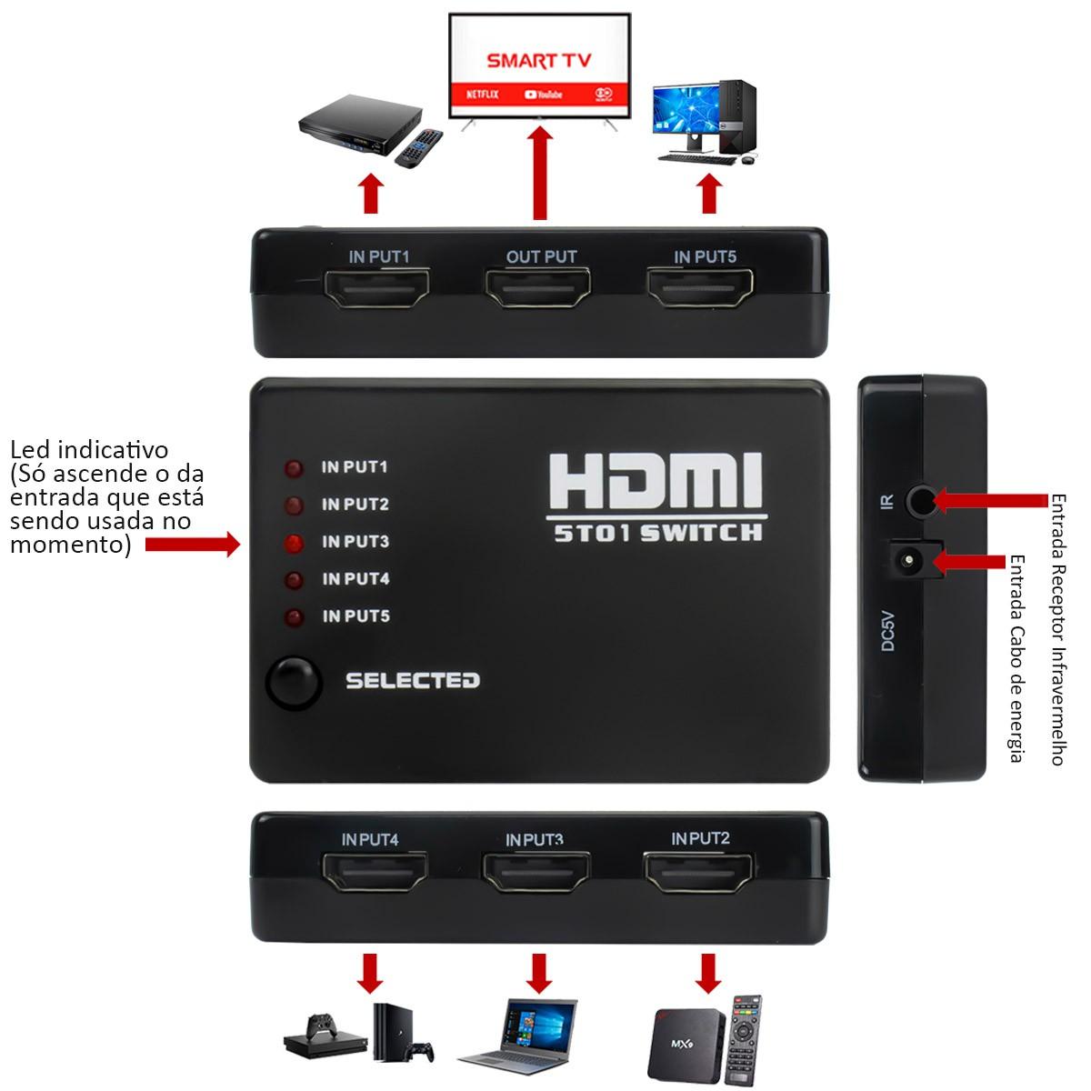 KIT Switch HDMI 5 Entradas x 1 Saida com Controle Remoto e Extensor + 4 Cabo hdmi de 1 Metro