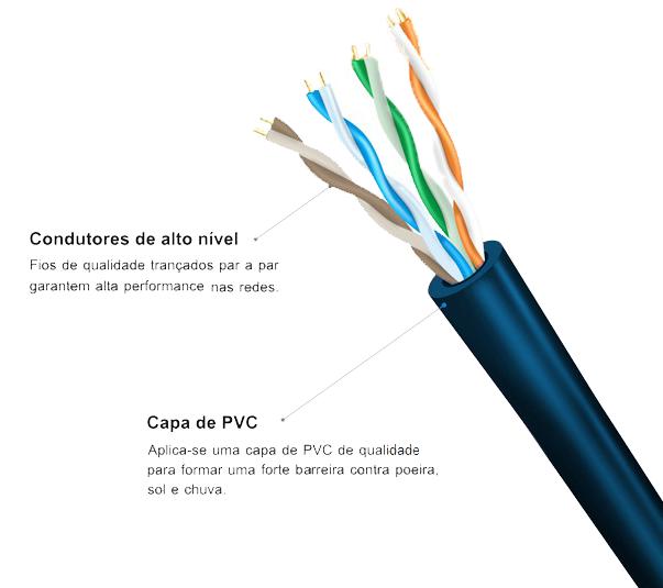 Cabo de Rede 100% Cobre 305m CAT5E TurboLink Azul Lan Expert