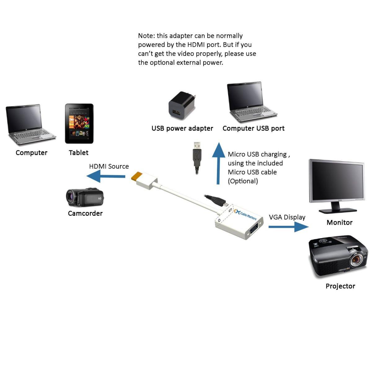 Conversor HDMI p/ VGA c/ Audio