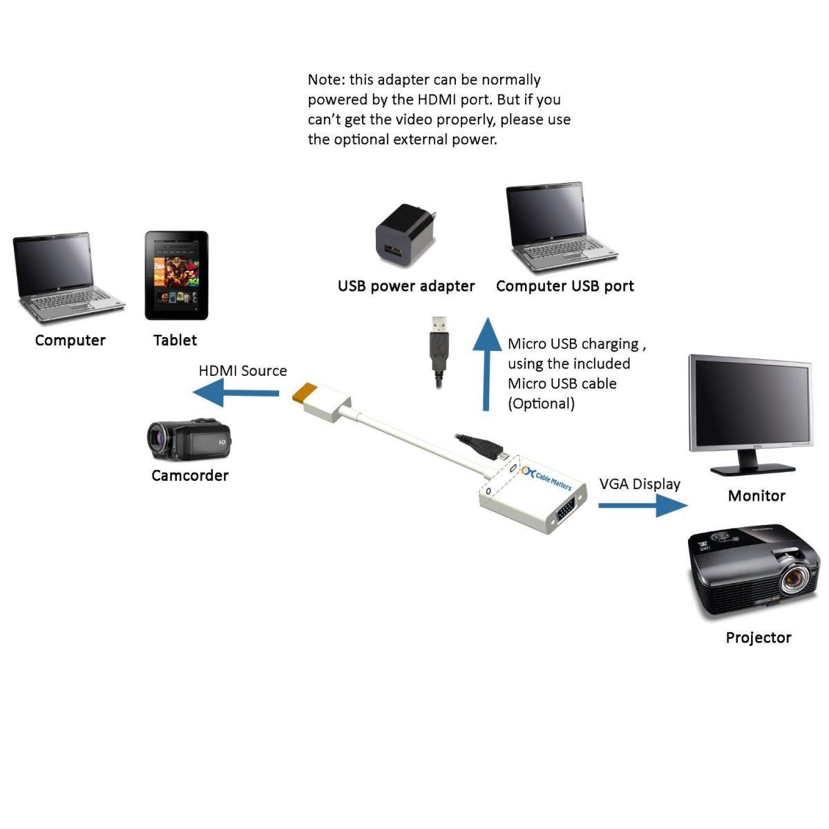 Kit Adaptador HDMI P/ VGA + Duplicador VGA