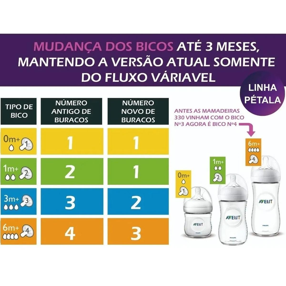 Kit 3 Mamadeiras Avent Anticolica 125/260/330ml Bico Silicone Ultra Suave Flexivel Philips Pétala