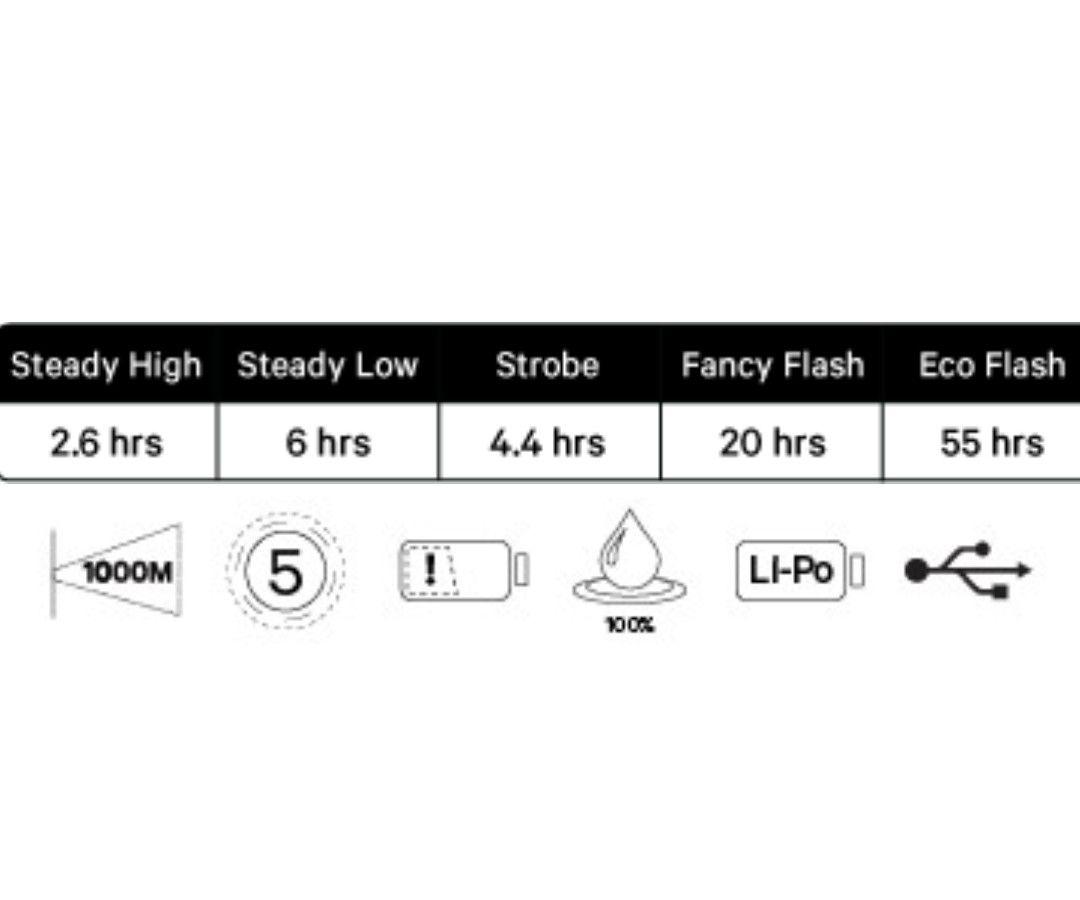 LANTERNA TRASEIRA KNOG BLINDER MOB V THE FACE PRETA CARGA VIA USB 44 LUMENS 53 HORAS