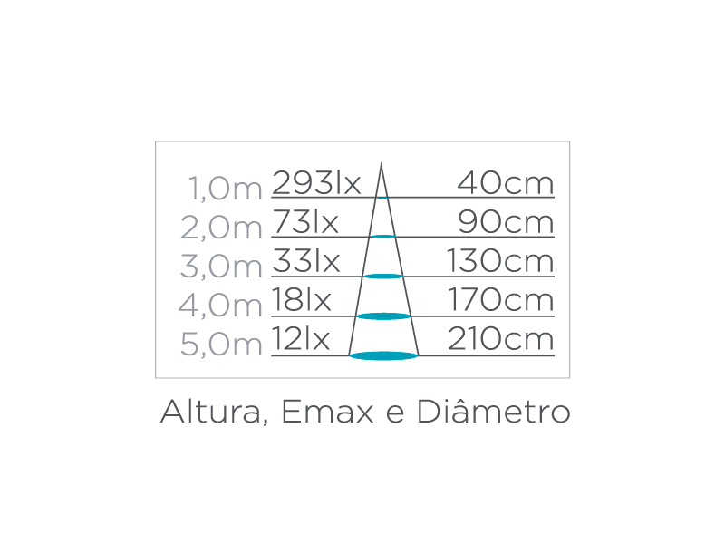 Balizador Solo LED Stella STH6720/30 Spur Redondo Efeito 2W 3000K IP67 Bivolt