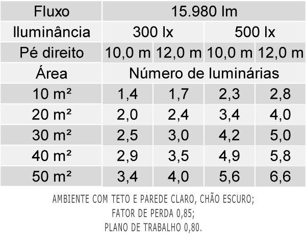 Luminária Embutir LED Abalux LEDC82 Retangular C/ Difusor 146W IP20 Bivolt 97x57x2493mm